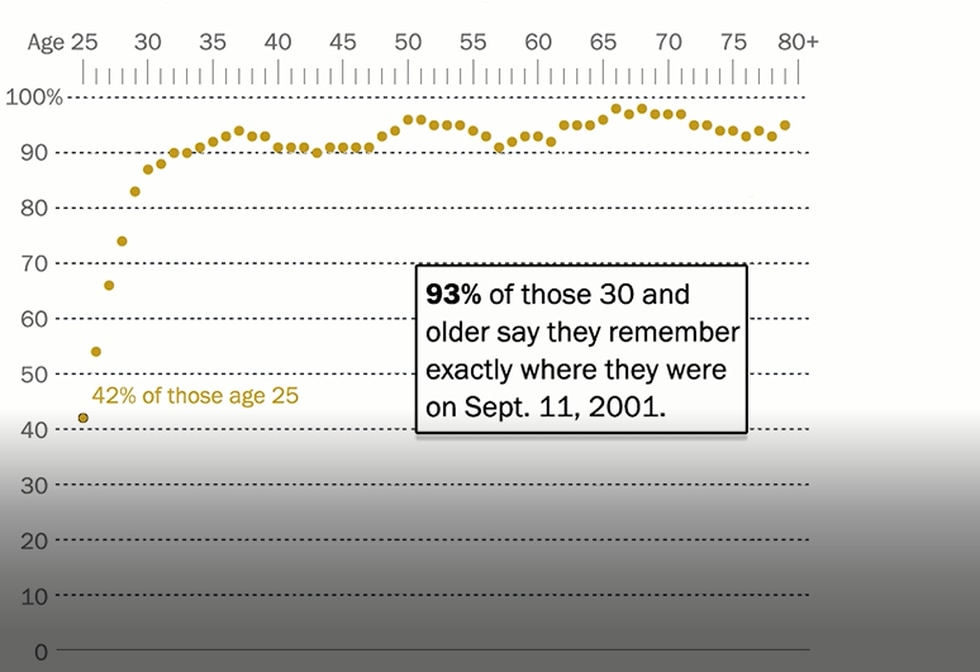 Pew Remembrance graphic