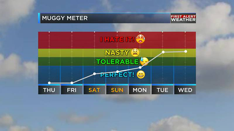 The humidity will start to rise again by next week
