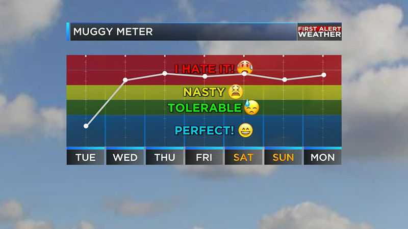 We are tracking some toasty weather on the way later this week.