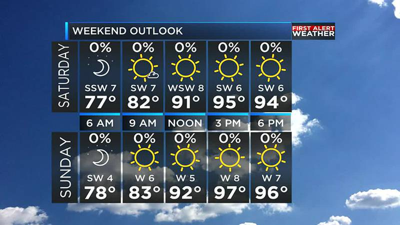 Temperatures will get up to the mid 90s in the afternoon this weekend