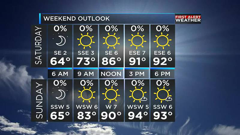 The sunshine will be shining strong this weekend with low humidity and no rain
