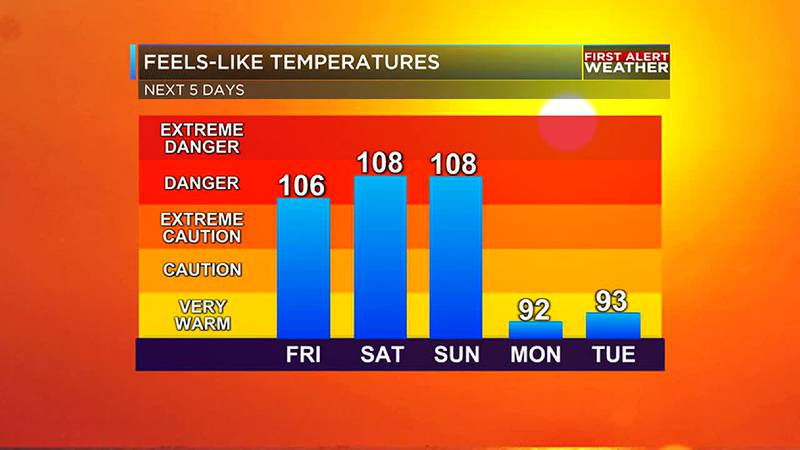 A big cool down is expect early next week