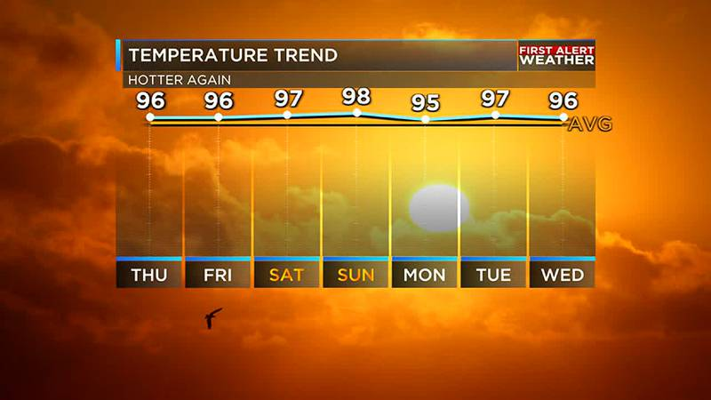 Temperatures will remain in the 90s and likely above average