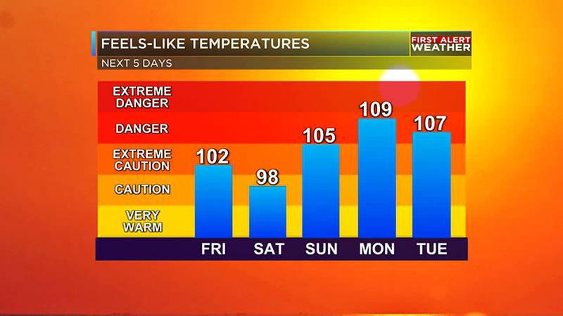 Possible dangerous heat this weekend.