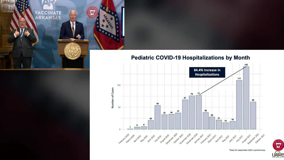Pediatric COVID-19 cases in Arkansas, by month - 10/6/21
