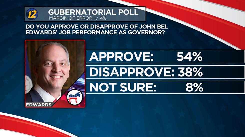 An exclusive KSLA News 12 poll days ahead of the Louisiana Gubernatorial runoff election...