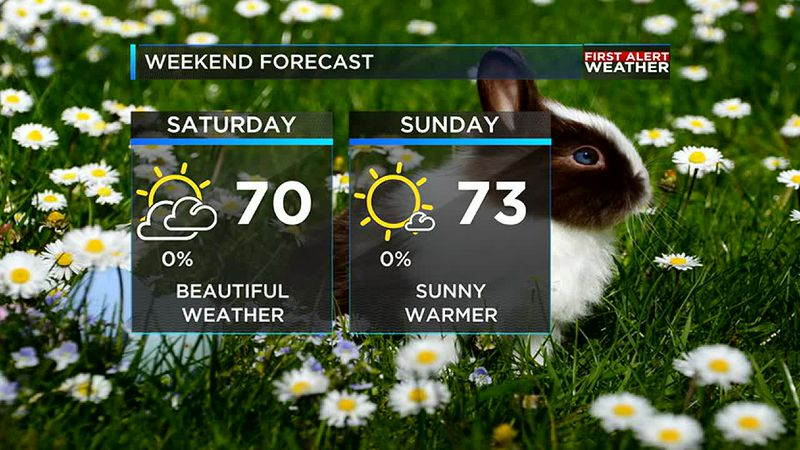Easter weekend will be nice and dry with warm temperatures