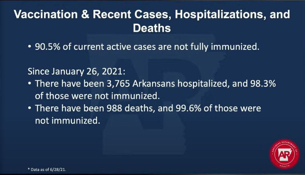Of the 3,765 Arkansans hospitalized since Jan. 26, the ADH says 98.3% were not immunized...