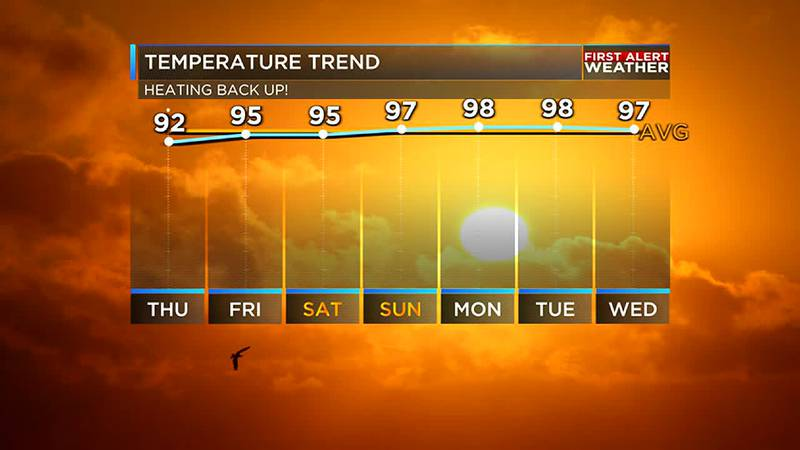 High temperatures will be in the mid to upper 90s
