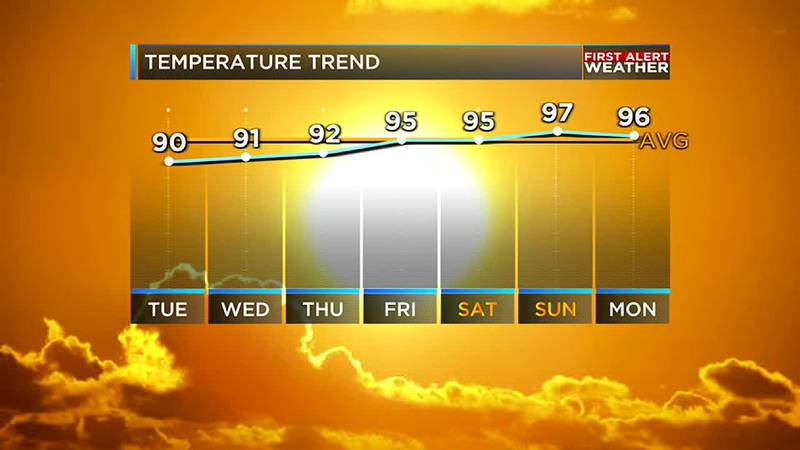 Prepare for a scorching weekend across the ArkLaTex.