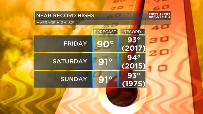 We are tracking near record heat in Shreveport over the weekend.