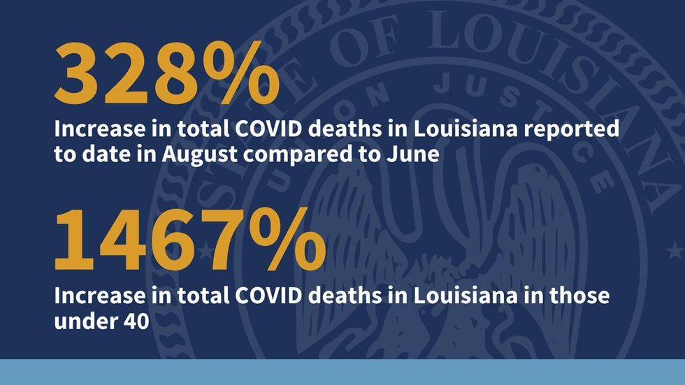 Percentage of increases in Louisiana's COVID cases.