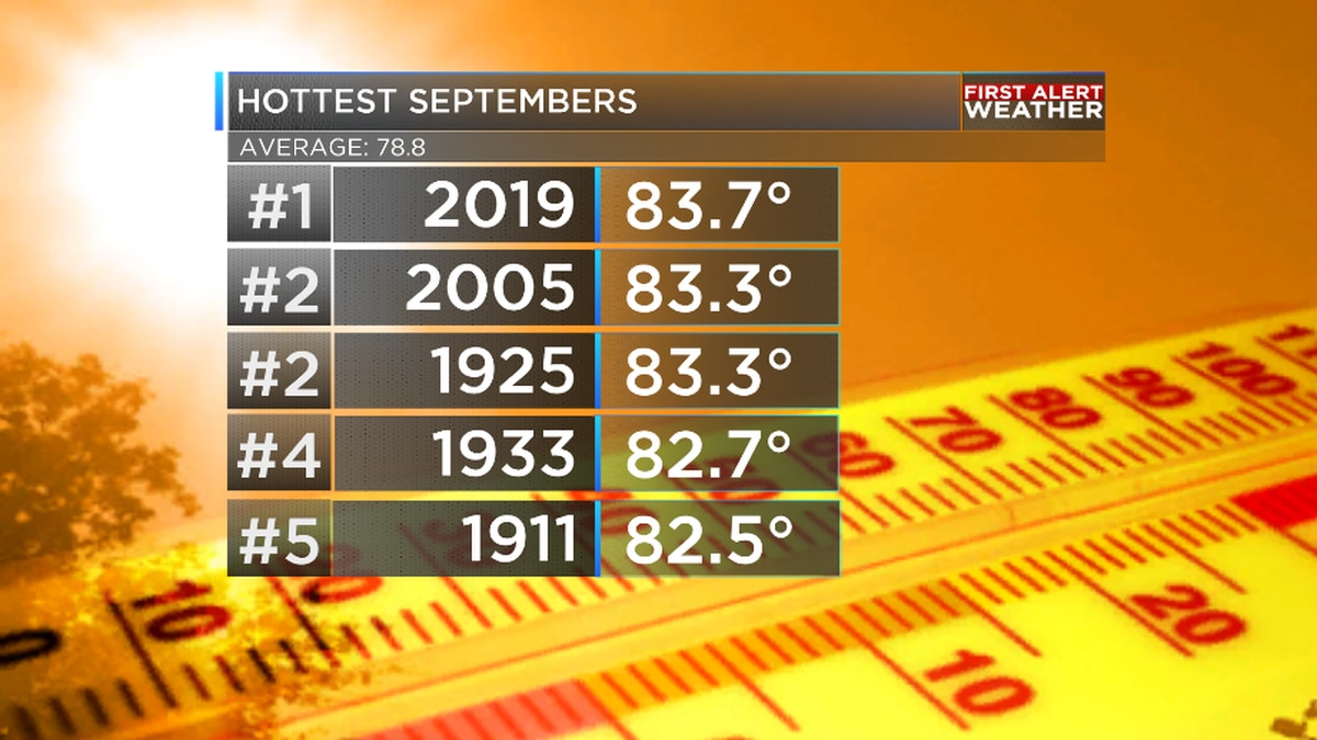 September 2019 is now hottest ever