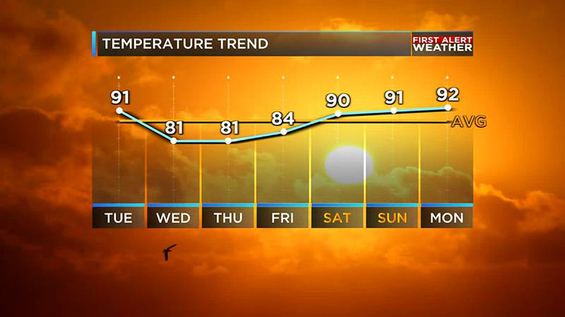 Thanks to a strong cold front we are tracking the arrival of Fall temperatures and humidity...