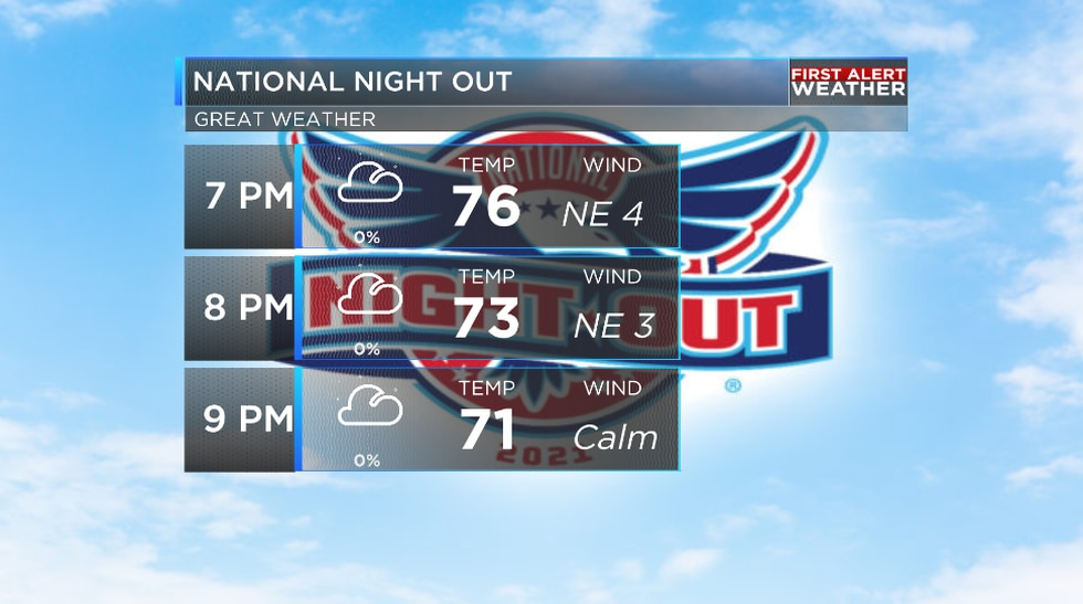 Your National Night Out forecast is looking great across the ArkLaTex.