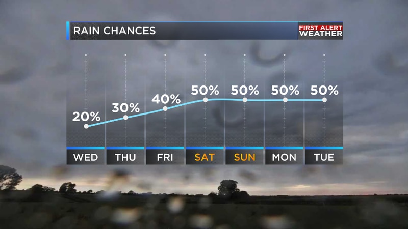 More rain is likely by this weekend
