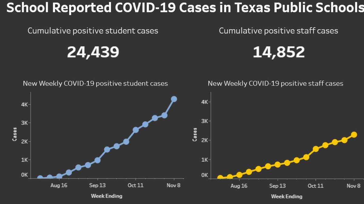 Texas school cases (DSHS)