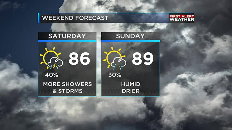 We are tracking showers and storms both at the beginning as well as at the end of the week.