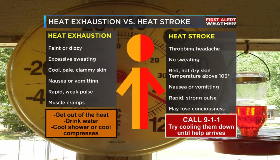 Heat exhaustion and heat stroke are likely if you are exposed to the heat too long