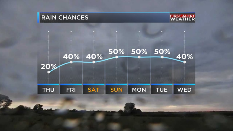 There will be more off and on rain later this week
