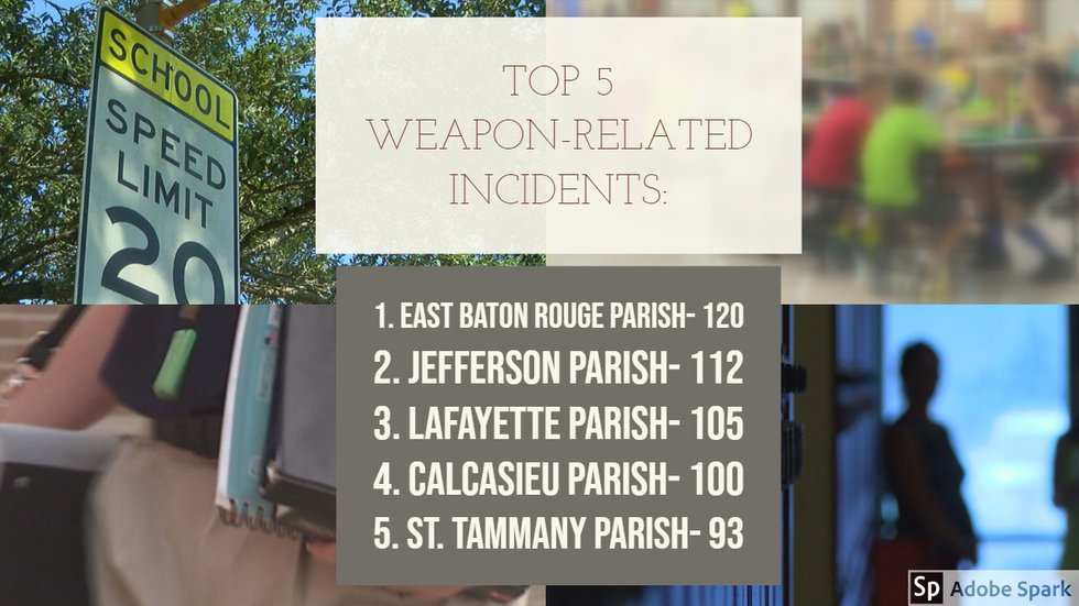 East Baton Rouge Parish had the most weapon-related incidents in 2018, with Jefferson,...