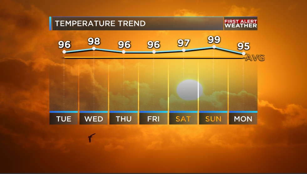 We are tracking some intense heat this week on the way for the region.