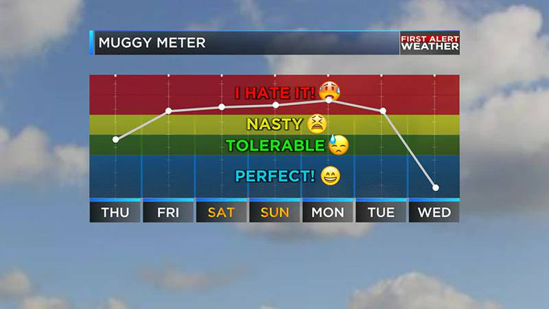 Thanks to cold front we are tracking potential big changes in the humidity next week.