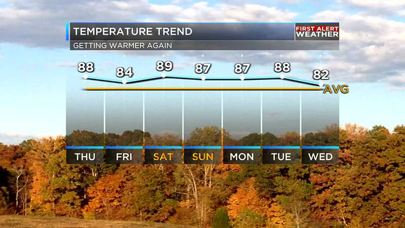 Temperatures will be well above average for several days