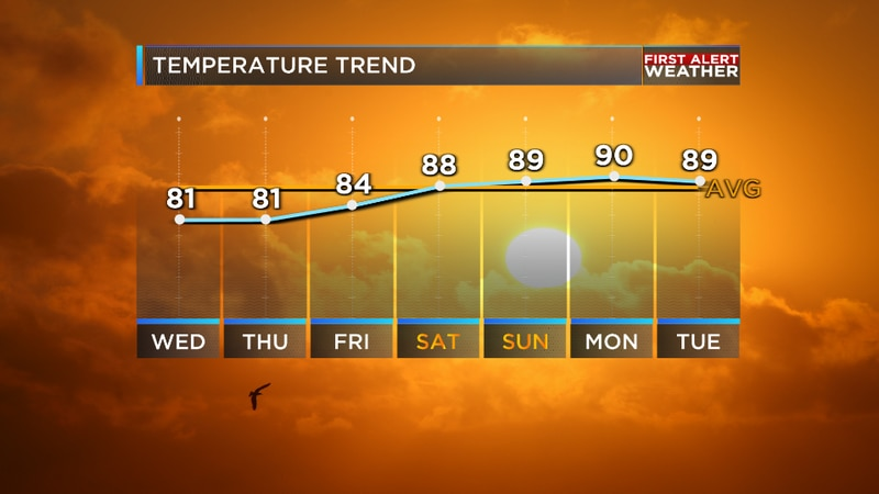 Thanks to the cold front yesterday, we are tracking amazing weather ahead for the region the...
