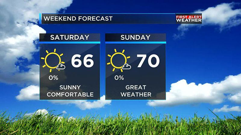 The weather could not be much better this weekend