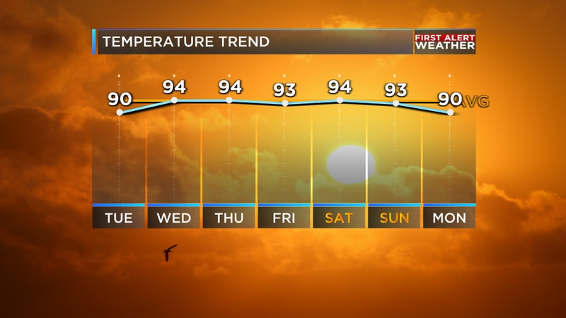 We are tracking temperatures that will be roughly right around average the second half of the...
