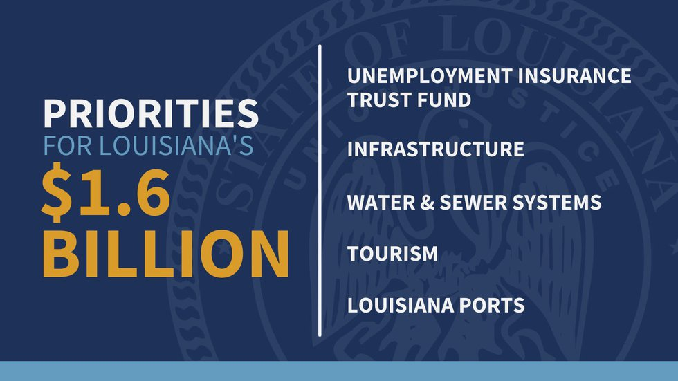 Gov. Edwards proposed priorities for Louisiana's $1.6 billion allocation from the America...