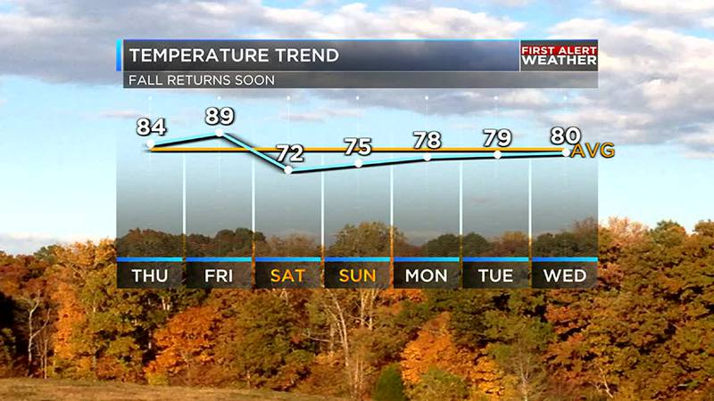 Temperatures will be dropping as we enter the weekend