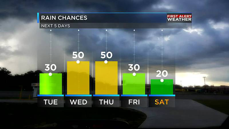 Rain chances are back for the rest of the week