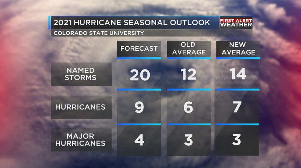 The updated hurricane forecast from Colorado State University calls for a very active second...