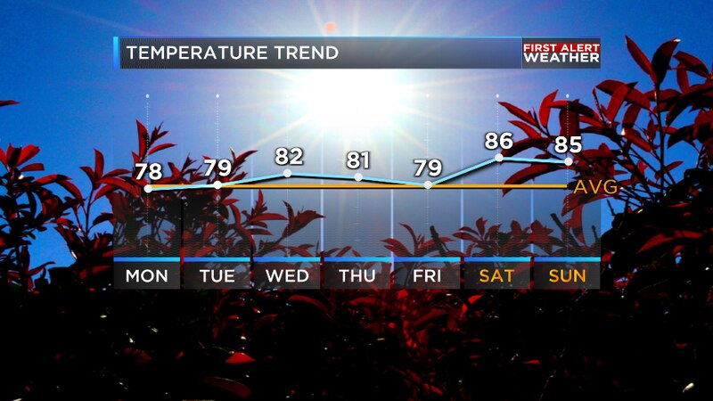 We are tracking a return to a late summer pattern for the ArkLaTex later this week.