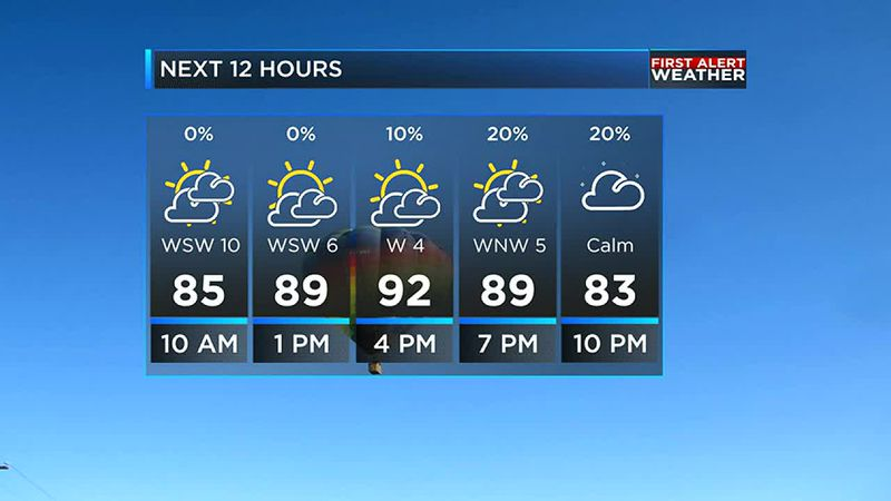 hot and humid summer weather continues