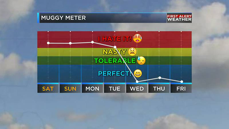 A cold front will knock the heat and humidity down next week