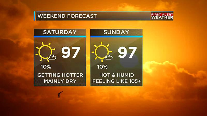 Temperatures will be back to the mid to upper 90s this weekend