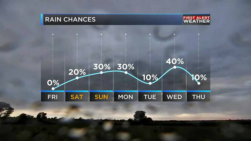There will be some much needed rain in the coming days ahead
