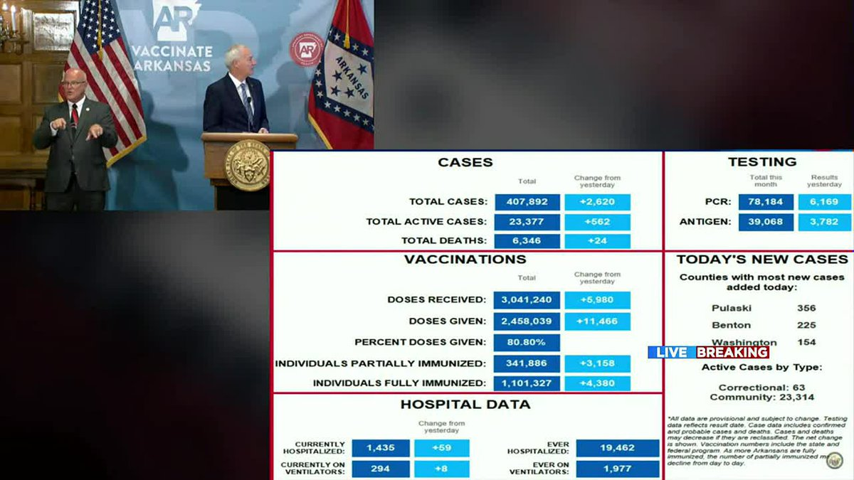 Arkansas hospitalizations reach new pandemic high as of 8/10/21