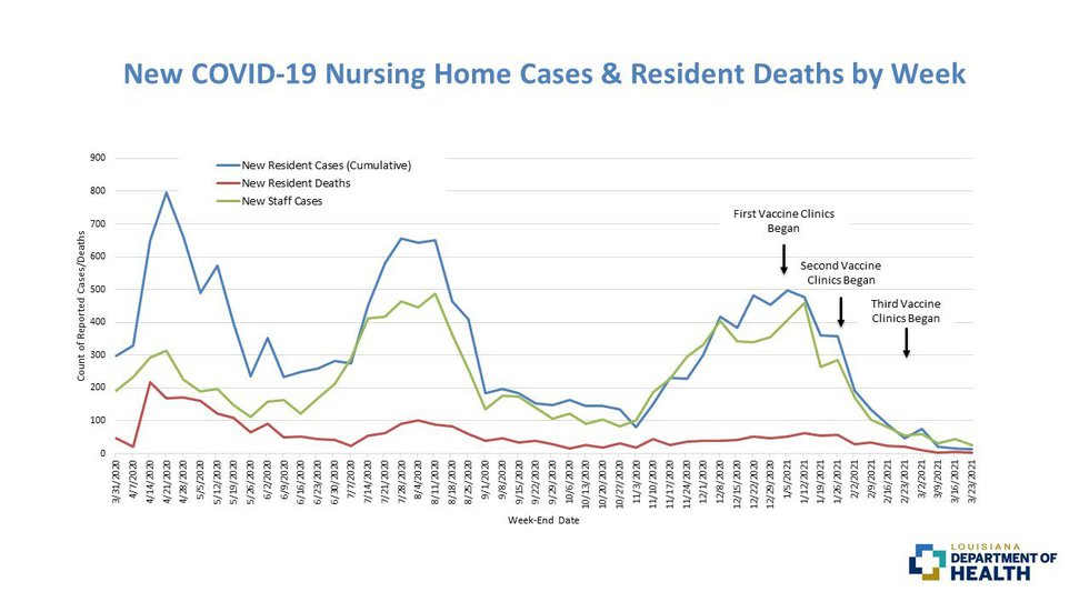 80% of nursing home residents in Louisiana are vaccinated. The result is an all-time low in...