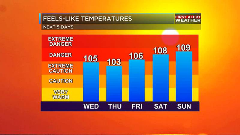 Feels-like temperatures will be very hot through the weekend