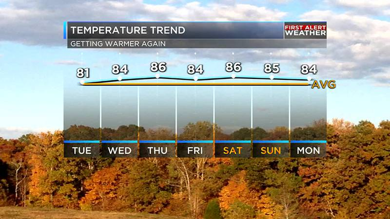Temperatures will be a little above average for several days
