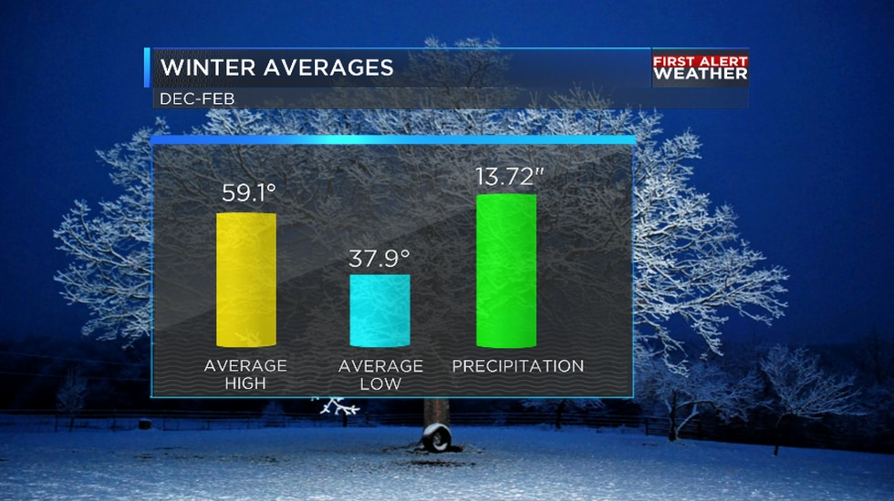 Average winter weather for the ArkLaTex