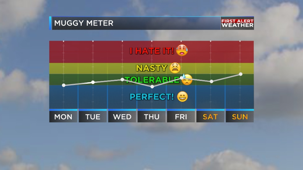 Thanks to a upper level low pressure system we are expecting comfortable weather ahead for the...