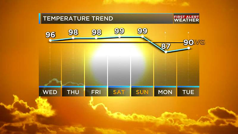 Our streak of intense heat will be rolling on for the ArkLaTex as we go through the next five...