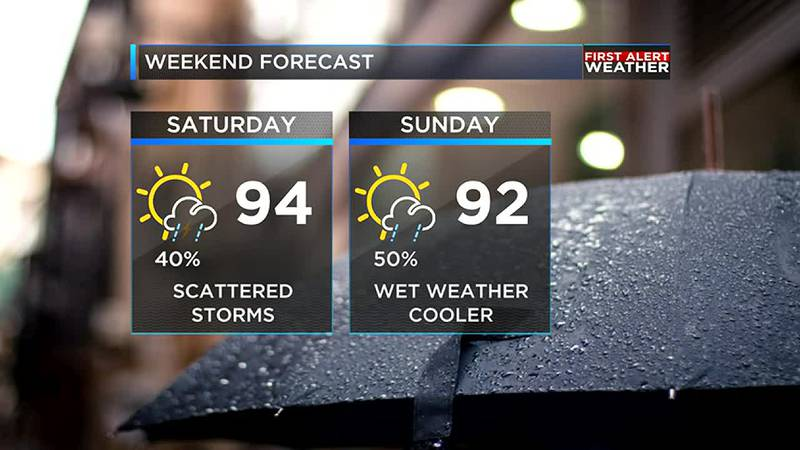 Showers and storms will be scattered over the weekend