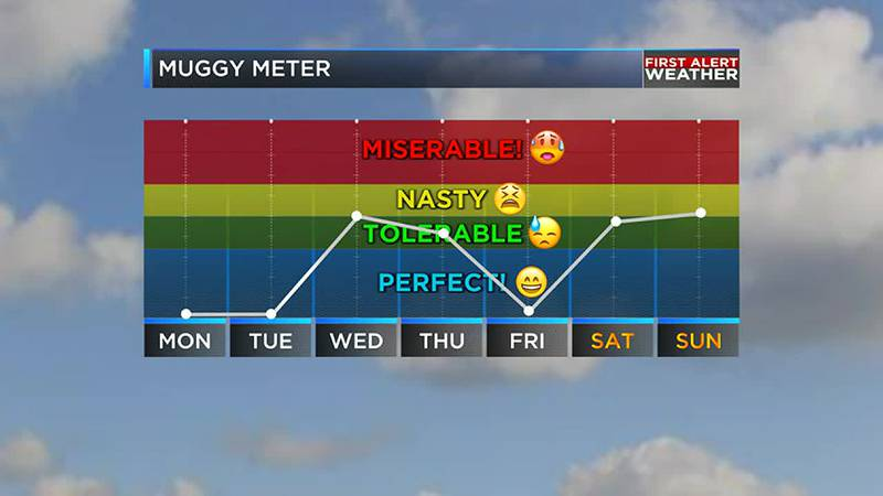 We are tracking generally dry and warmer weather ahead for the ArkLaTex.
