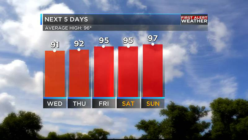 Heating up by the weekend